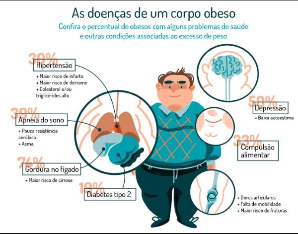 obesidade problemas